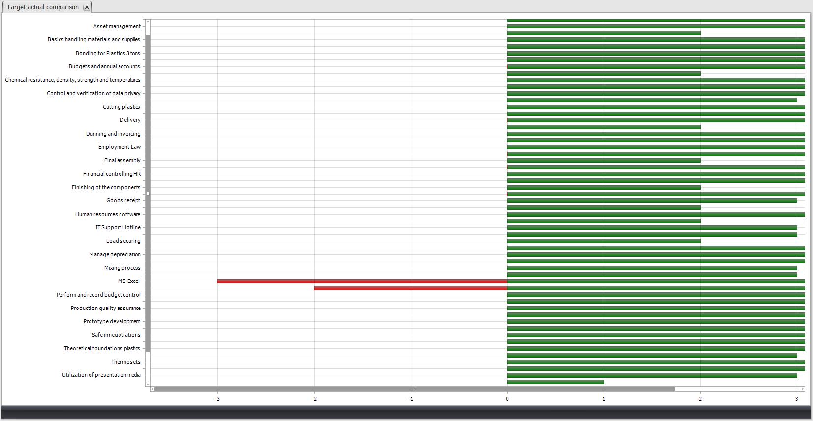 Target/Actual Comparison